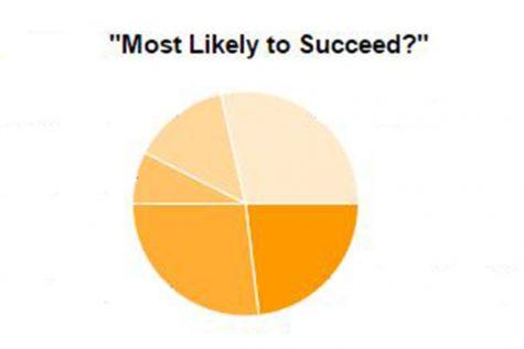 2015 Senior Superlative results